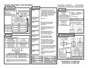 A Dungeons And Dragons Combat flowchart