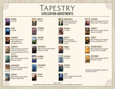 The Civilization Adjustments Sheet for Tapestry